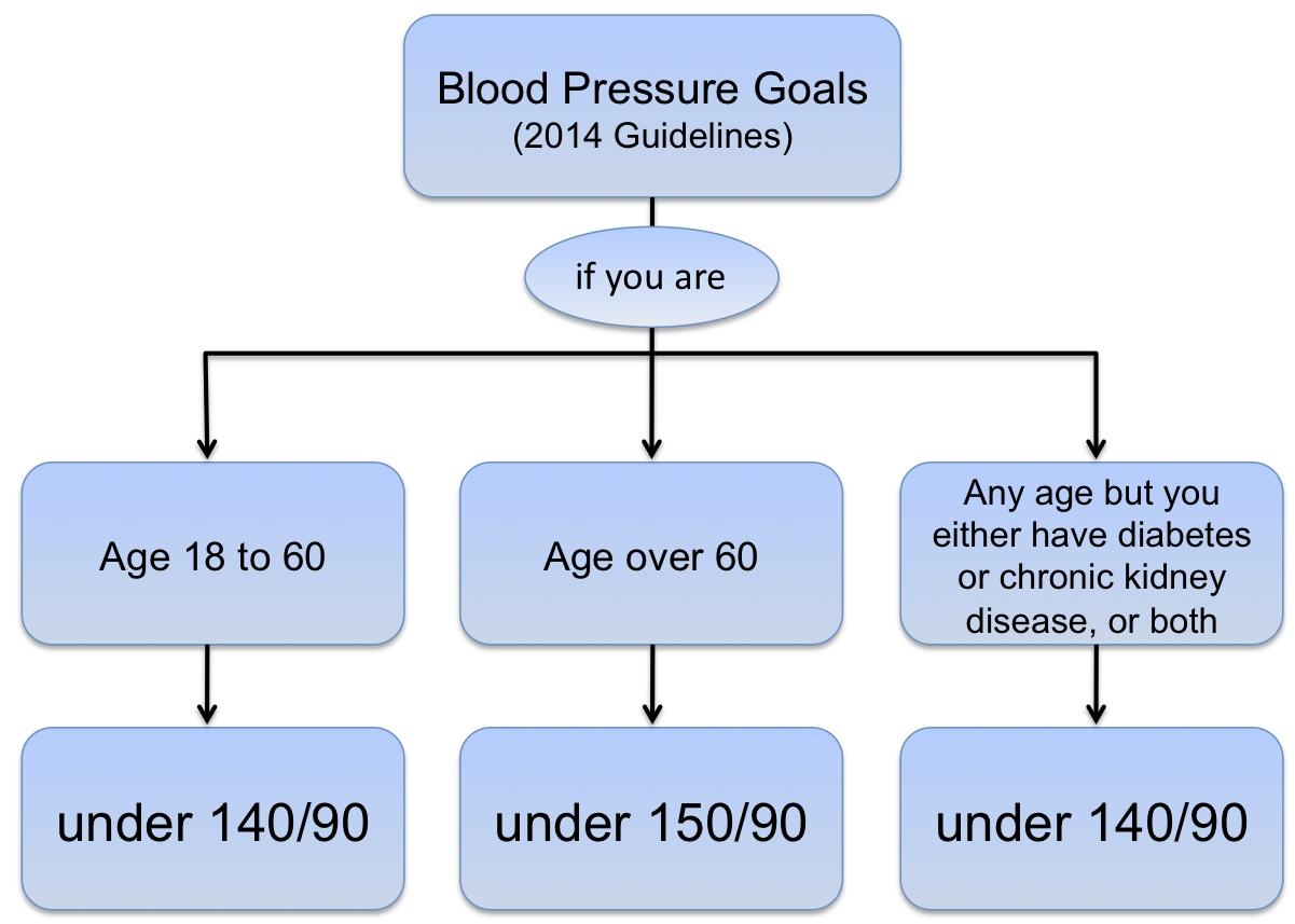 Blood pressure guidelines for diabetes patients