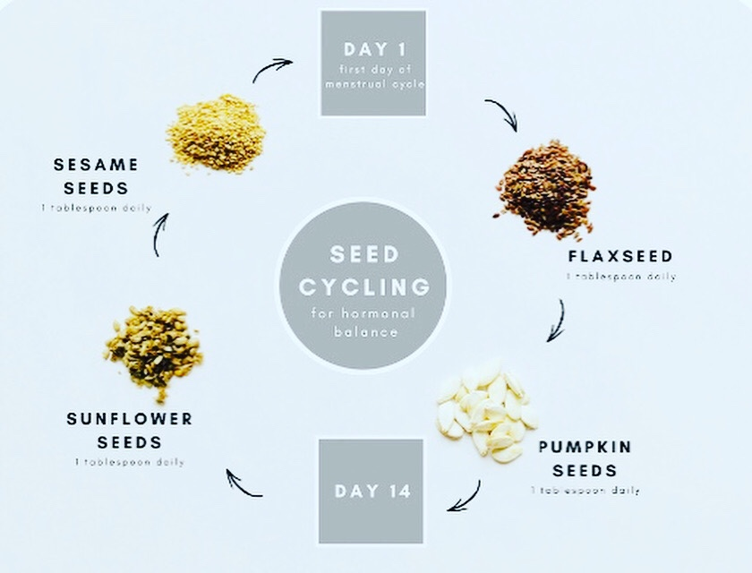Balance Your Hormones With Seed Cycling
